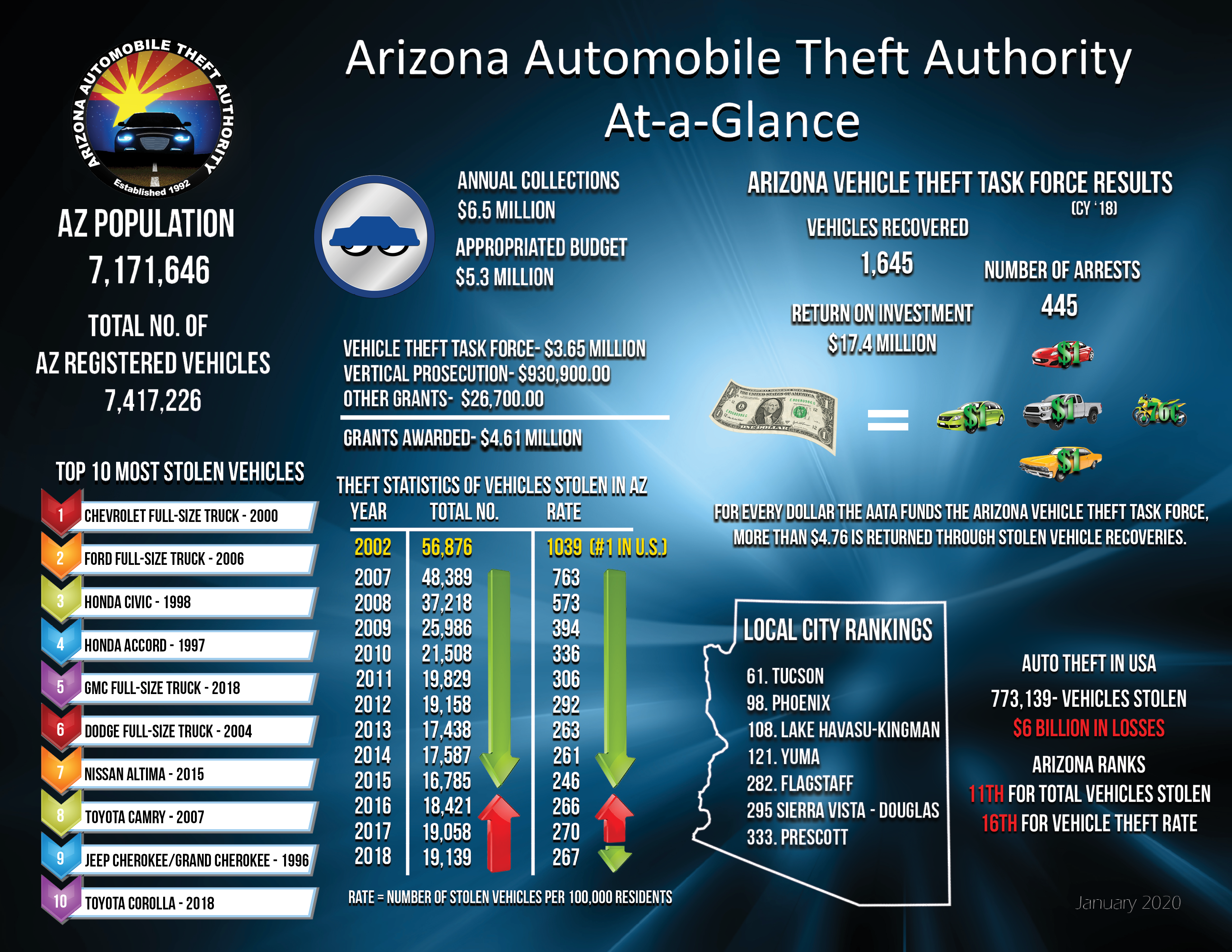 Arizona's Auto Theft situation at a glance.